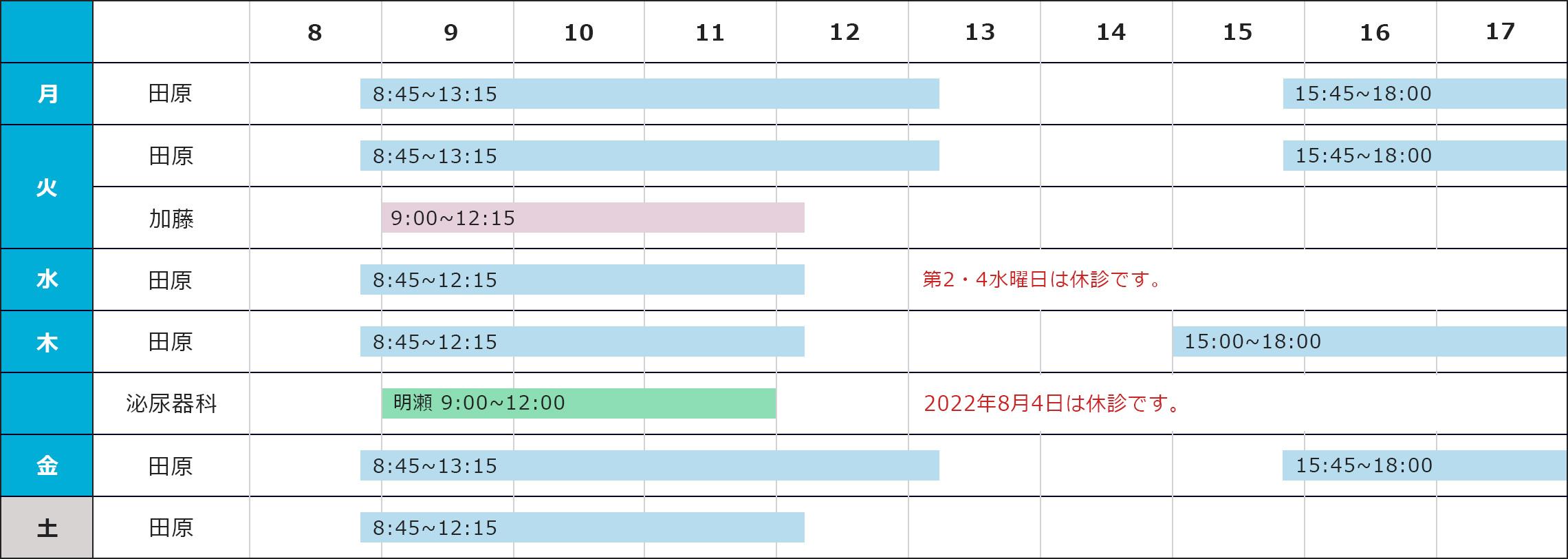 月曜日の担当医:田原医師の診療時間は8時45分から13時15分、15時45分から18時、火曜日の担当医:田原医師の診療時間は8時45分から13時15分、15時45分から18時、加藤医師の診療時間は9時から12時15分、水曜日の担当医:田原医師の診療時間は8時45分から12時15分。なお第2第4水曜日は休診です。木曜日の担当医:田原医師の診療時間は8時45分から12時15分、15分から18時、泌尿器科の明瀬医師の診療時間は9時から12時、泌尿器科の内田医師の診療時間は14時から17時、金曜日の担当医:田原医師の診療時間は8時45分から13時15分、15時45分から18時、土曜日の担当医:田原医師の診療時間は8時45分から12時15分
